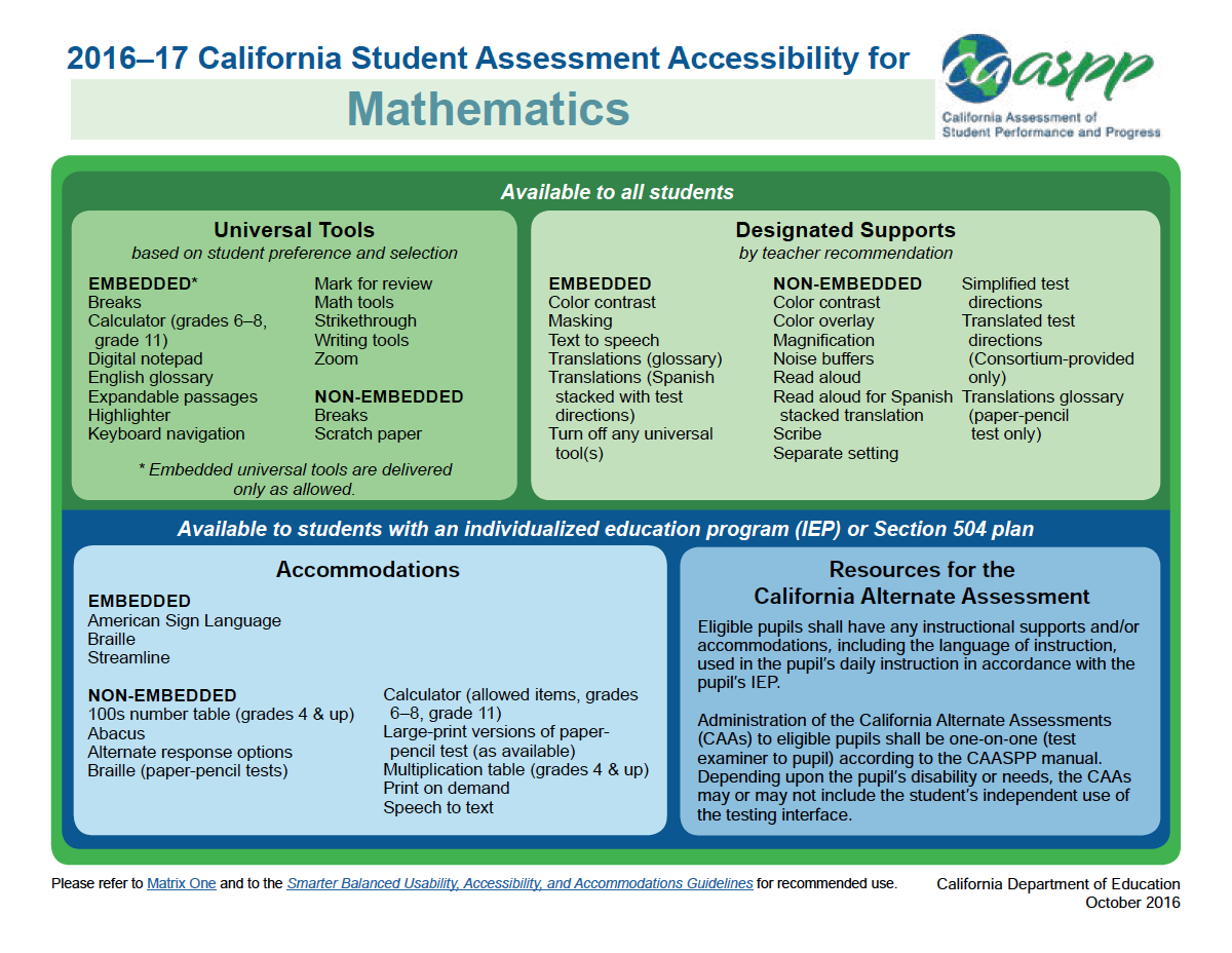 SCOE: Resources: Instruction: Data & Assessment: Accessibility ...