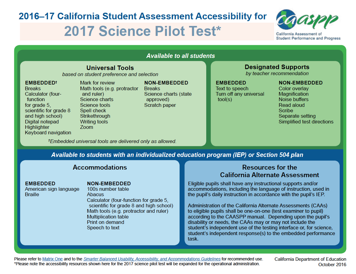 Scoe Resources Instruction Data Assessment Accessibility
