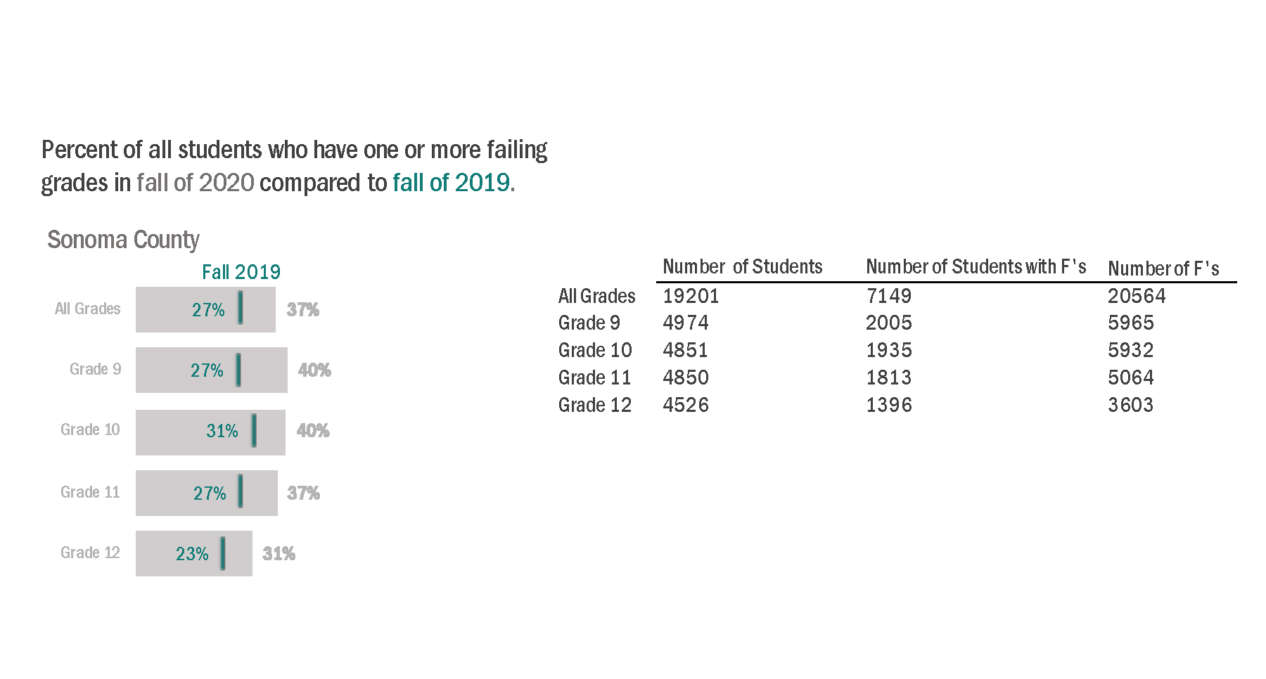 Chart shows that percent of students with failing grades rose from 27 to 37 percent