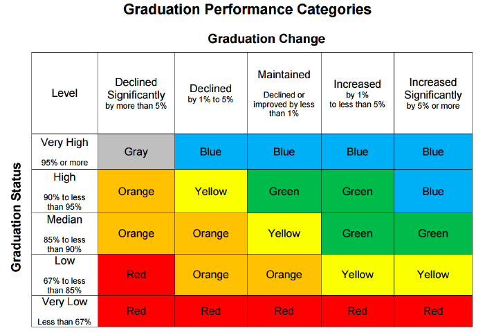 graduation rate 5x5 matrix
