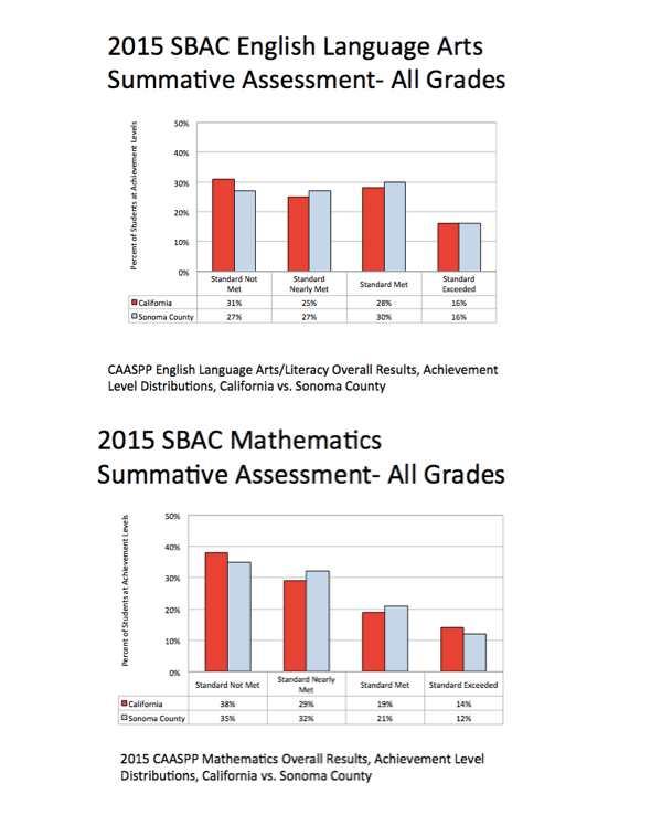 SBAC Results