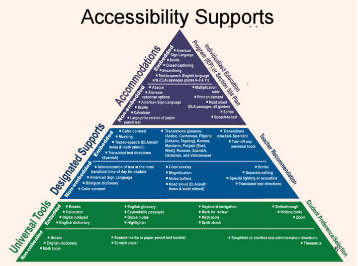 accessibility supports