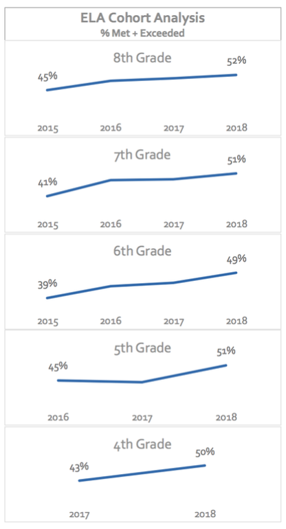 Chart shows improvement in ELA scores for grades 3-8
