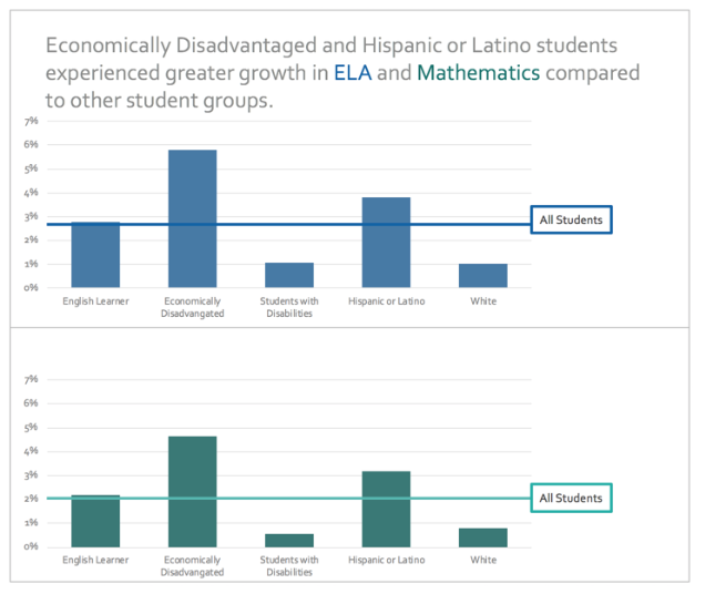 Graph shows that While all major student groups showed progress, economically disadvantaged and Hispanic or Latino students experienced greater growth in ELA and math compared to other student groups